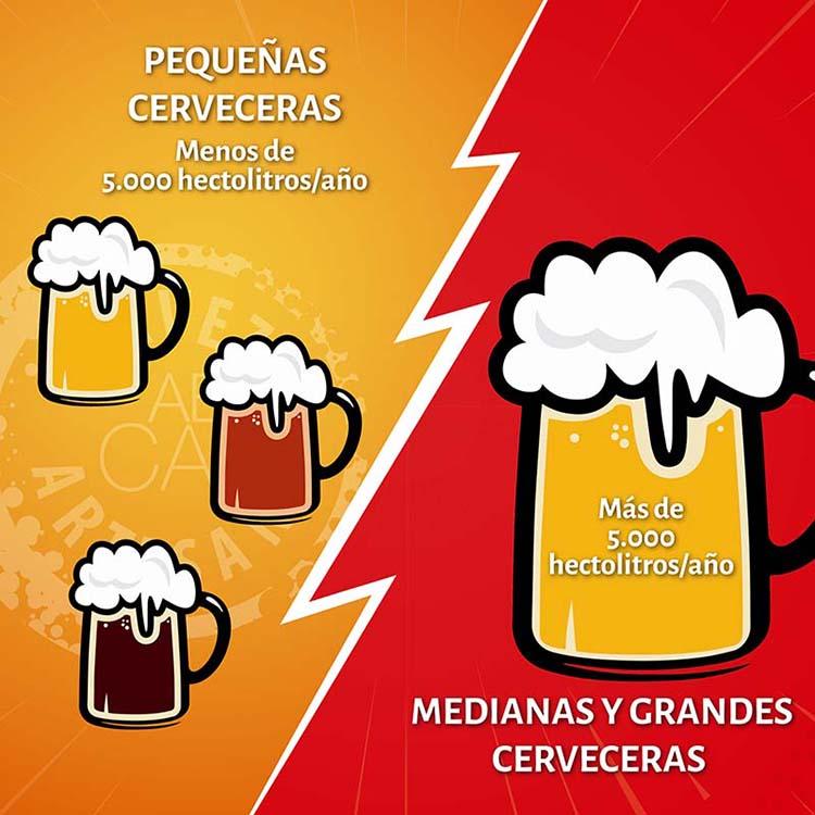 cerveceras en España tamaño