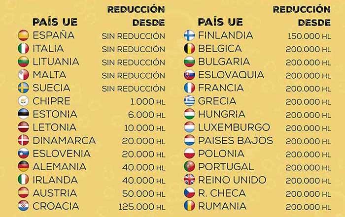 Cerveza en España: los mismos impuestos especiales para grandes y pequeños